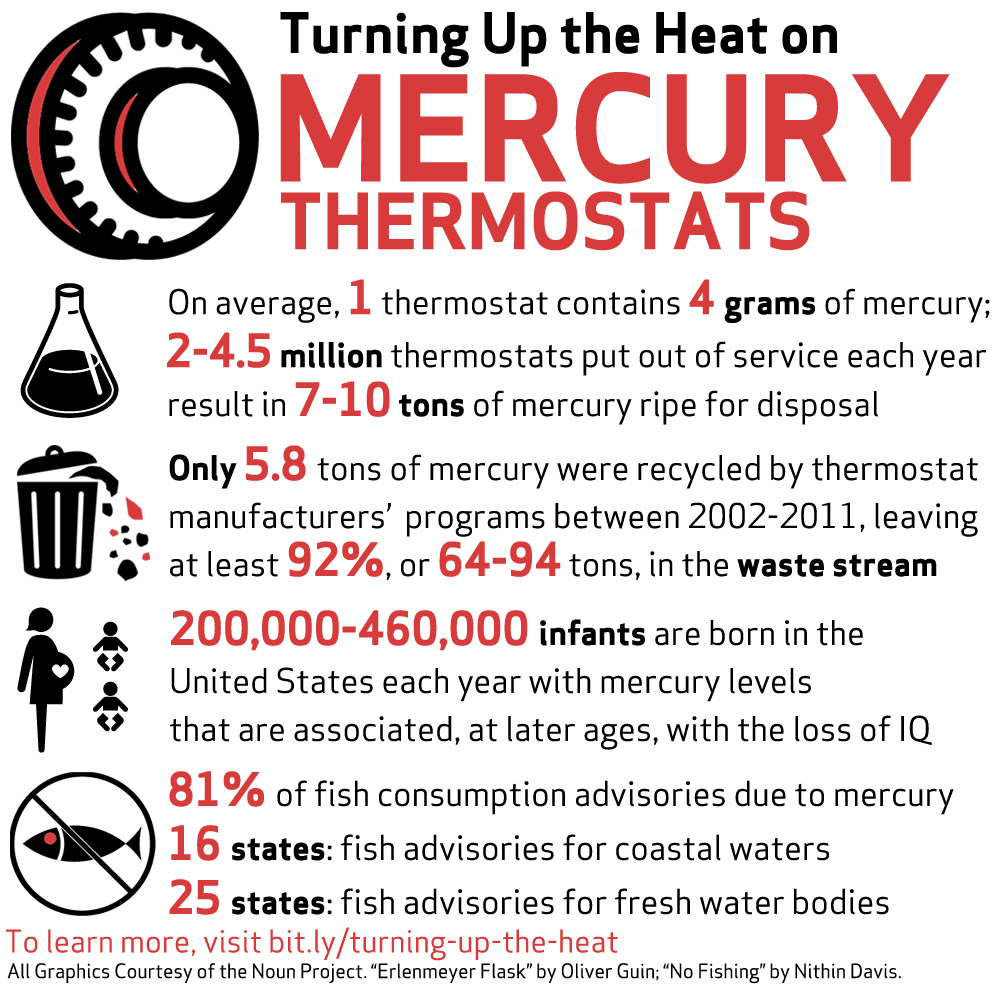 Mercury Thermostats Infographic