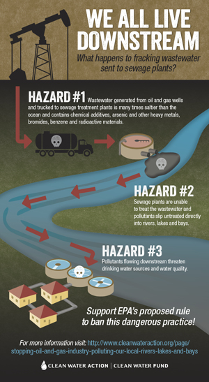 Graphic: Don't Let Oil and Gas Wastewater Pollute our Rivers, Lakes, and Bays