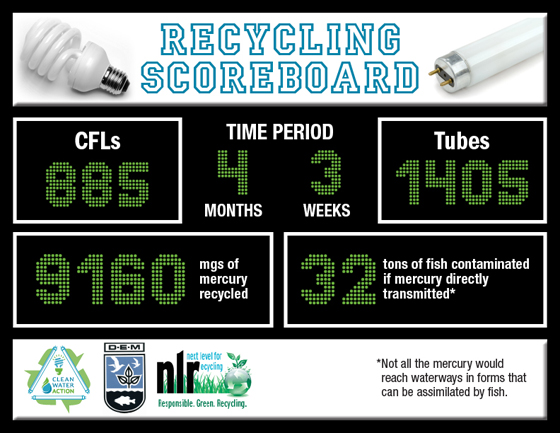 Mercury Recycling Scoreboard - February 2015