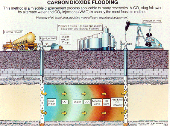 Carbon Dioxide Flooding