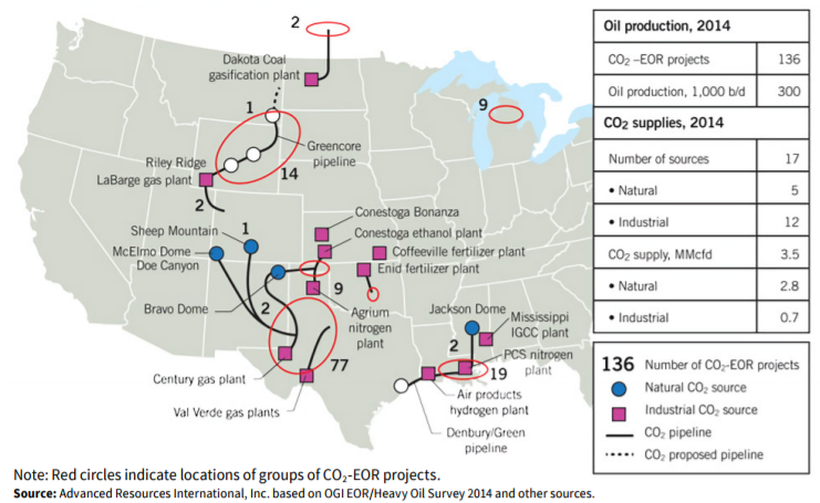 CO2-EOR Projects in 2014