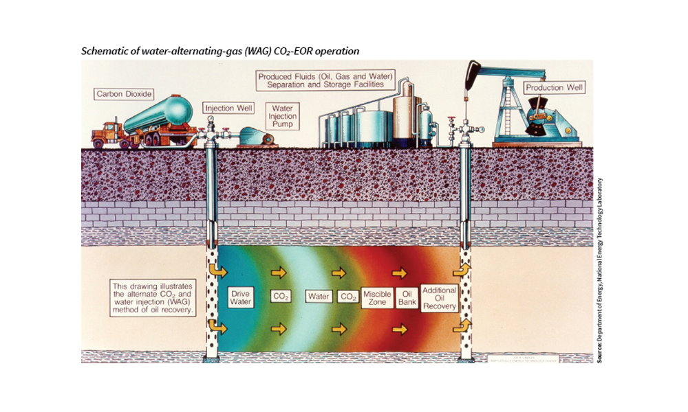 co2-eor is not a cleaner form of oil drilling